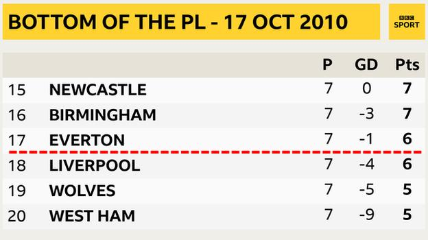 Snapshot showing bottom of the PL on 17 October 2010 before the Merseyside derby: 15th Newcastle, 16th Birmingham, 17th Everton, 18th Liverpool, 19th Wolves & 20th West Ham