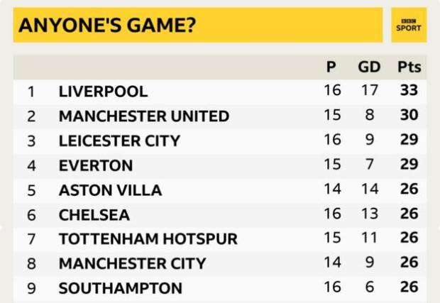 Graphic showing the top of the Premier League table, with only nine points separating leaders Liverpool from ninth-placed Southampton