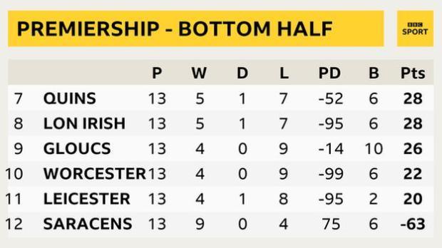Bottom of the Premiership