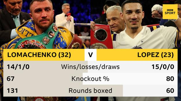Tale of the tape for Lomachenko and Lopez