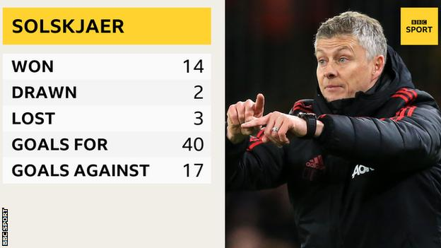 Ole Gunnar Solskjaer's record as Manchester United manager