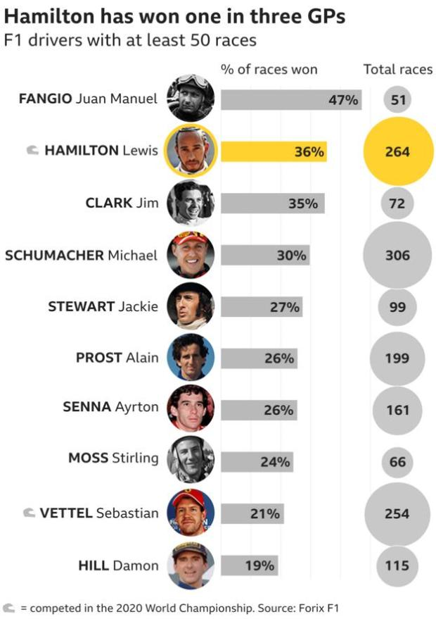 Graphic showing the win percentage of F1 drivers with more than 50 races - Fangio in first place on 47% from 51 races, Jim Clark second with 35% and Hamilton in second place with 36% from 264 GPs