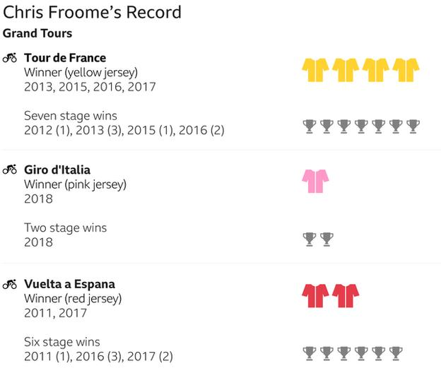 Froome has won 4 Tour de france (7 stages), 2 vueltas espana (6 stages) and 1 giro d'italia (2 stages)