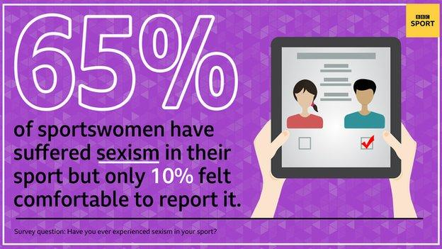 sport A graphic saying 65% of sportswomen have suffered sexism in their sport but only 10% felt comfortable to report it. Survey question: Have you ever experienced sexism in your sport.