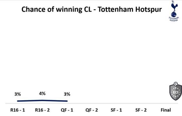 Tottenham have around 27% chance of surprising Manchester City, according to the Euro Club Index