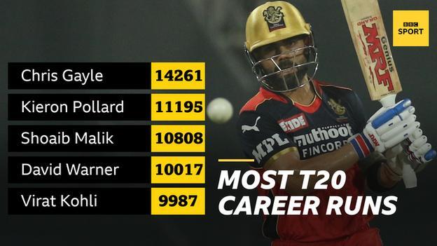 Graphic showing most career-runs in Twenty20 cricket. 1) Chris Gayle (14261), 2) Kieron Pollard (11195), 3) Shoaib Malik (10808), 4) David Warner (10017), 5) Virat Kohli (9987).