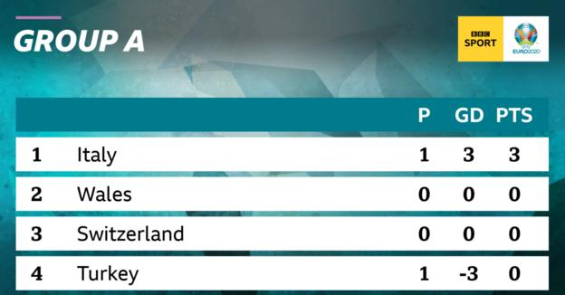Italy are top of Group A at Euro 2020 after beating Turkey 3-0 in the opening game of the tournament