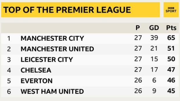 Snapshot showing top of the Premier League table: 1st Man City, 2nd Man Utd, 3rd Leicester, 4th Chelsea, 5th Everton & 6th West Ham