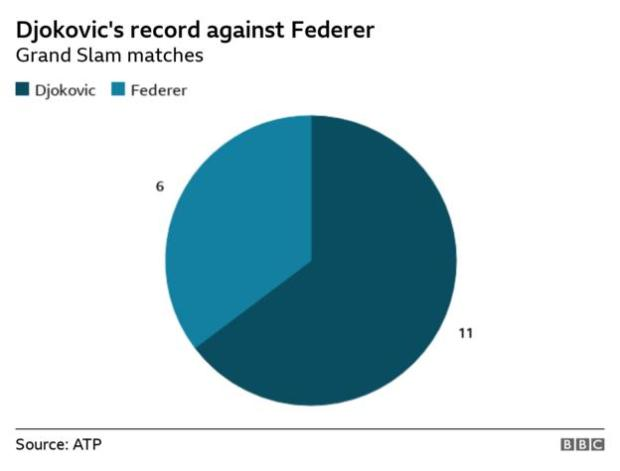 Pie chart showing Djokovic has won 11 of his 17 Grand Slam matches against Federer