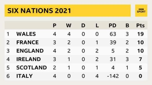 Six Nations 2021 table