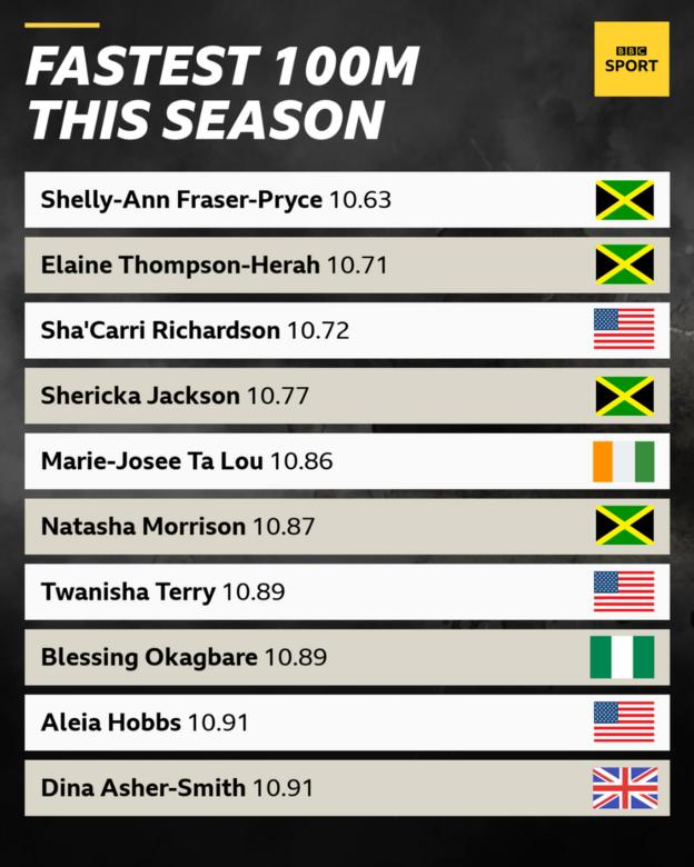 A list of the top 10 fastest women's 100m times this season
