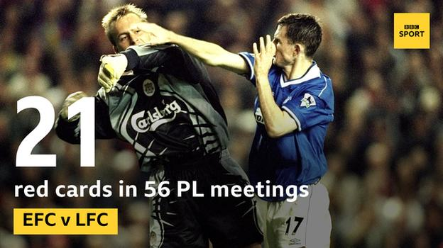 Graphic showing there have been 21 red cards in 56 Premier League Merseyside derbies