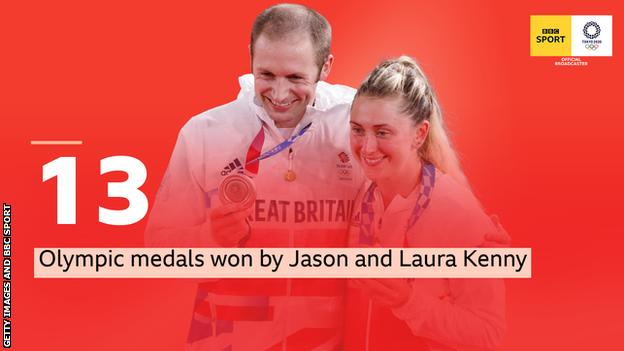 A picture of Jason and Laura Kenny holding up medals with the words: 13 Olympic medals won by Jason and Laura Kenny