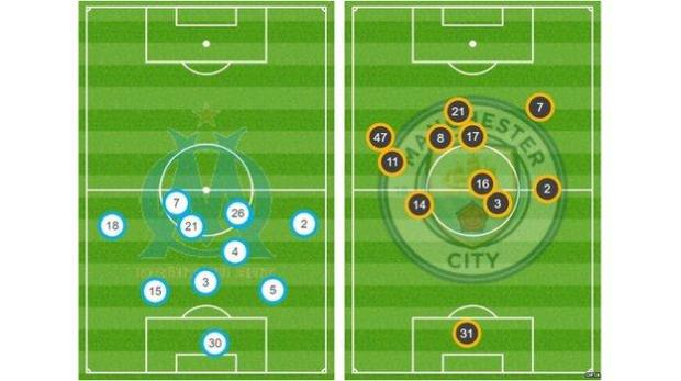 Average position graphic