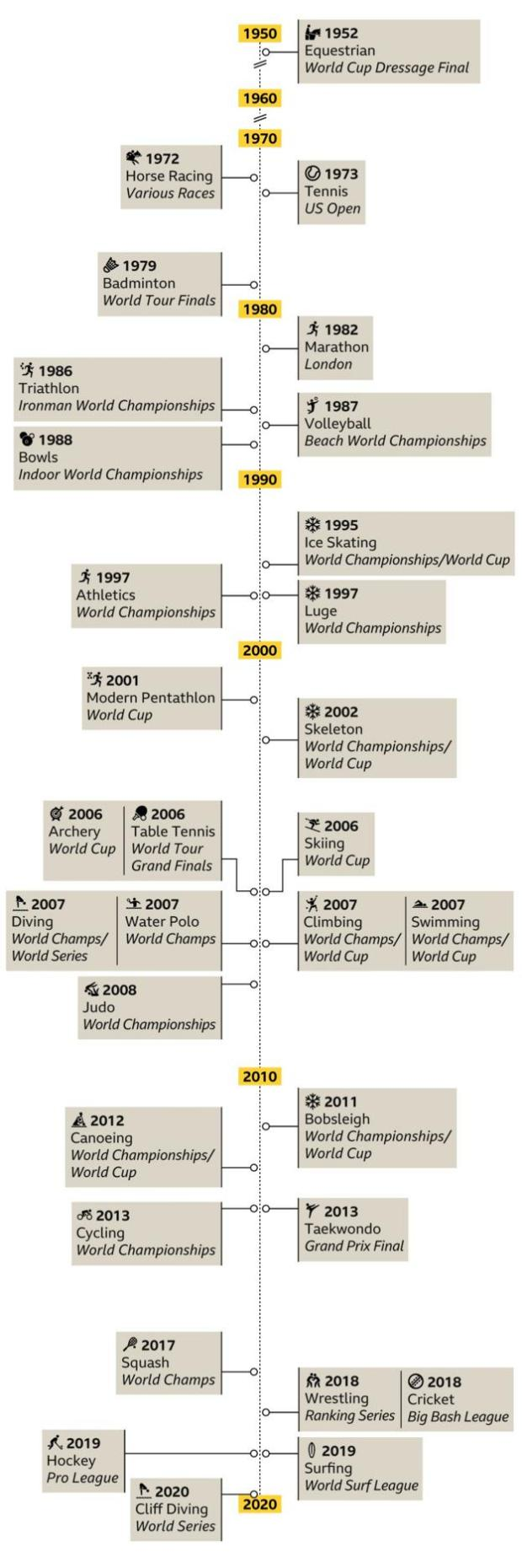Years sports started paying men and women equal prize money
