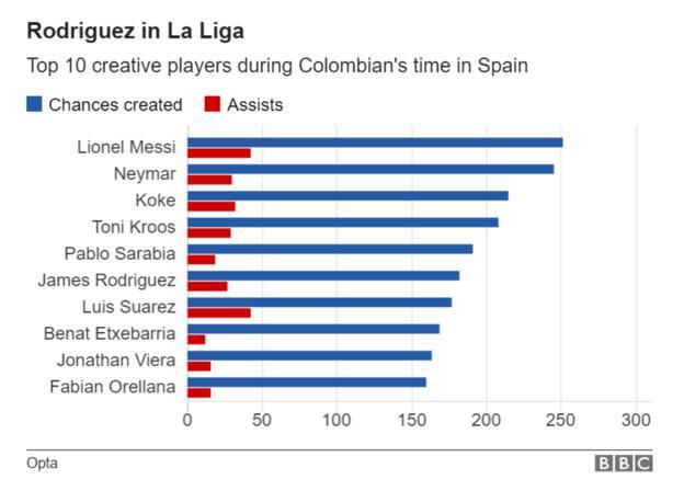 James Rodriguez in La Liga