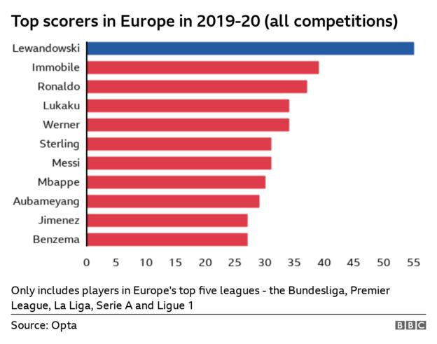 Chart showing the number of goals scored by players across Europe this season