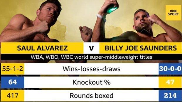 Saul 'Canelo' Alvarez v Billy Joe Saunders
