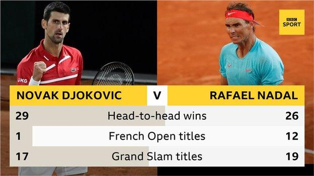 Novak Djokovic has won 29 of his 55 matches against Rafael Nadal, but Nadal has won more French Opens and more Grand Slams