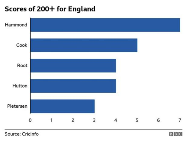 A graphic showing Willy Hammond's, Alastair Cook's, Joe Root's, Len Hutton's and Kevin Pietersen's number of double centuries for England