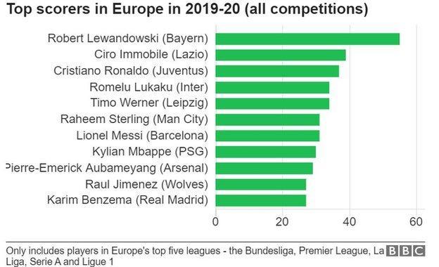 sport Top scorers in Europe