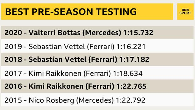 fastest times in testing