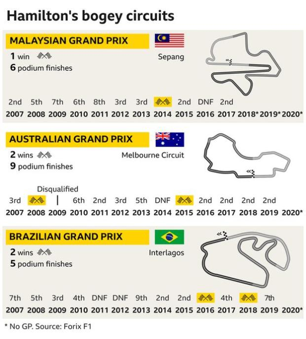 Lewis Hamilton only gained one win in Malaysia