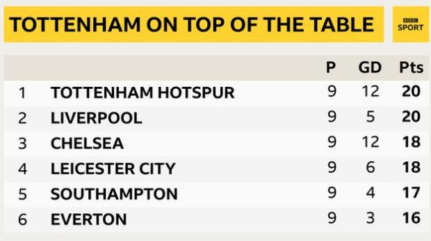 Snapshot of the top of the Premier League table: 1st Tottenham, 2nd Liverpool, 3rd Chelsea, 4th Leicester 5th Southampton & 6th Everton