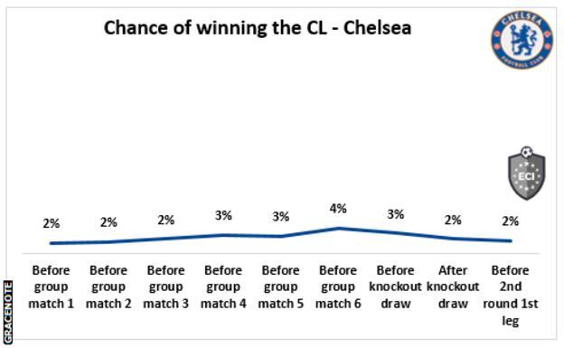 Chelsea's chances of progression