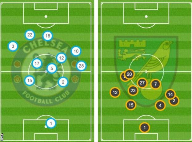 The average positioning of both teams in the first half