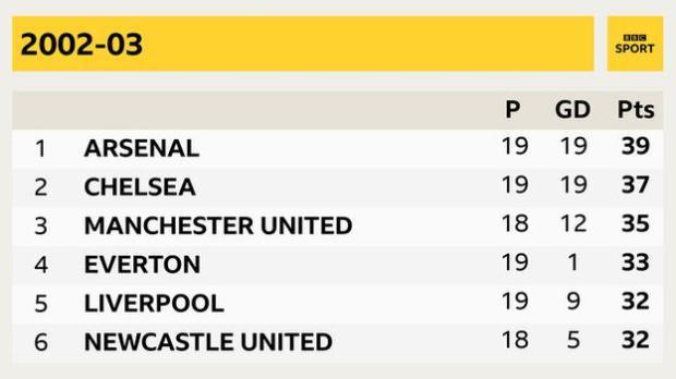 2002 03 season Arsenal, Chelsea, Manchester United, Everton, Liverpool, Newcastle