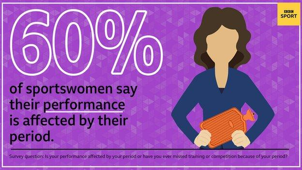 60% of sportswomen say their performance is affected by their period