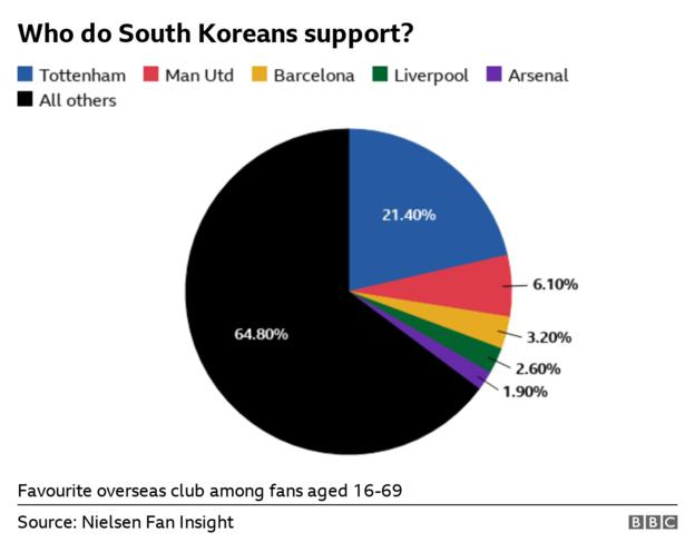 A pie chart showing Spurs are most popular overseas team in South Korea with 21.40% of 16-69 year-olds naming them as their preferred team