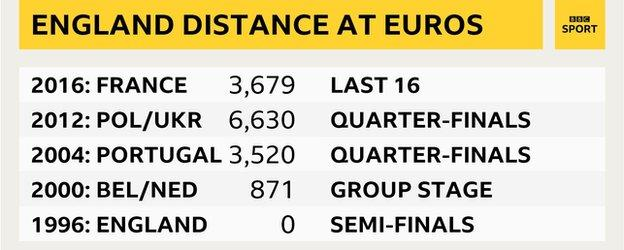 The distance an England fan would have travelled in kilometres to watch them in each Euros - 0 (1996), 871 (2000), 3520 (2004), 6639 (2012), 3679 (2016)