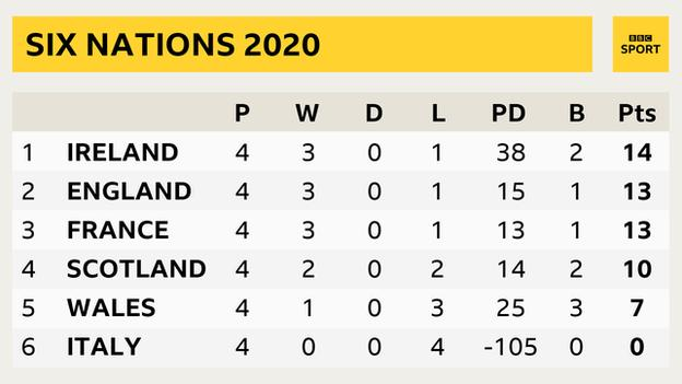 Six Nations table showing Ireland on 14 points, England on 13, France on 13, Scotland on 10, Wales on 7 and Italy on 0