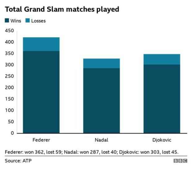 Bar chart showing the total of Grand Slam matches played and won by Federer, Nadal and Djokovic. Federer has won 362 and lost 59, Nadal has won 287 and lost 40, Djokovic has won 303 and lost 45