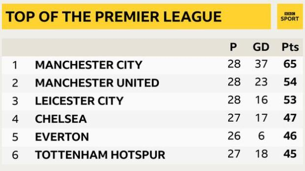 Snapshot showing top of the Premier League table: 1st Man City, 2nd Man Utd, 3rd Leicester, 4th Chelsea, 5th Everton & 6th Tottenham