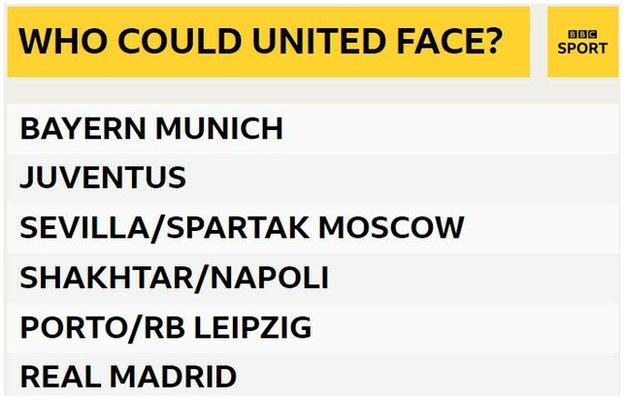 Manchester United last-16 opponents