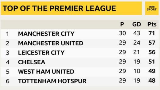 Snapshot of the top of the Premier League: 1st Man City, 2nd Man Utd, 3rd Leicester, 4th Chelsea, 5th West Ham & 6th Tottenham