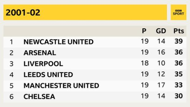 2001 02 season Newcastle, Arsenal, Liverpool, Leeds, Manchester United, Chelsea