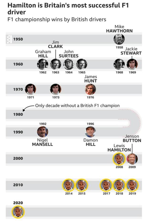 Lewis Hamilton is the most successful British driver of all time