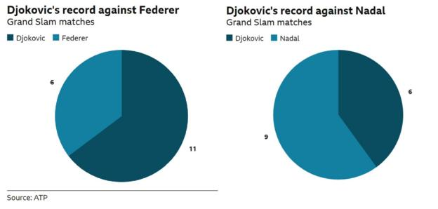 Djokovic has won 11 of his 17 Grand Slam matches against Federer. But Djokovic has only won six of his 15 Grand Slam matches against Nadal.