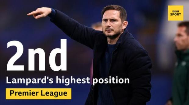 Frank Lampard's highest league position during his time as Chelsea boss is second place, which they managed for only one day - last Saturday, after their win over Newcastle