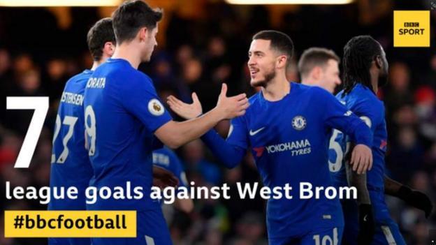 Eden Hazard has scored seven Premier League goals against West Brom