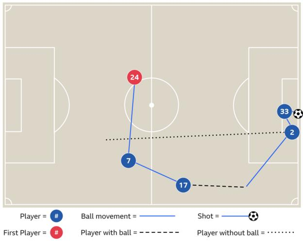 Graphic showing how Kyle Walker assisted a goal against Stoke