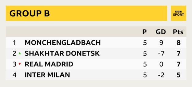 Group B: Monchengladbach (8), Shakhtar Donetsk (7), Real Madrid (7), Inter Milan (5)