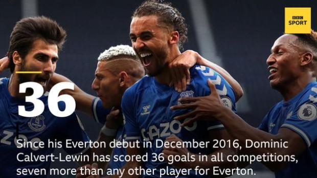 Since his Everton debut in December 2016, Dominic Calvert-Lewin has scored 36 goals in all competitions, seven more than any other player for the Toffees.