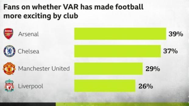 Club fans on VAR