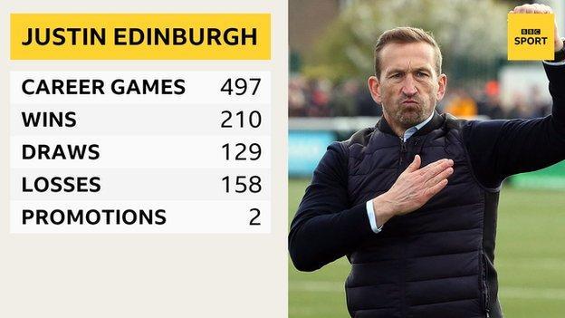 Juston Edinburgh's managerial statistics