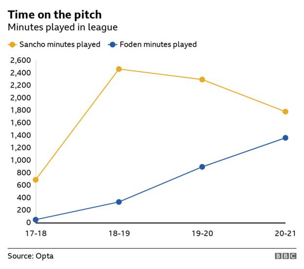 Graph showing the minutes played each season by Sancho and Foden